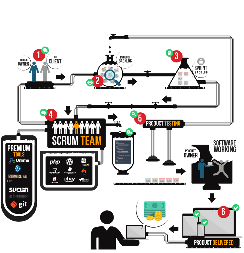 scrum english